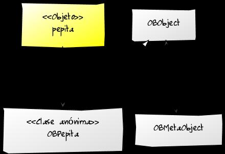 pepita es un objeto instancia de OBPepita. OBPepita es una clase anónima (y escondida) creada por Ozono, subclase de OBObject. La relación entre OBObject y OBMetaObject es bidireccional.